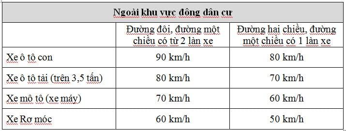 Tốc độ xe chạy ngoài khu đông dân cư
